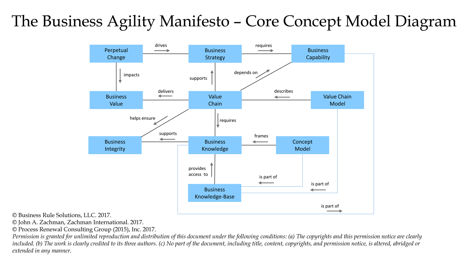 Concept model diagram business agility manifesto ccuart Image collections