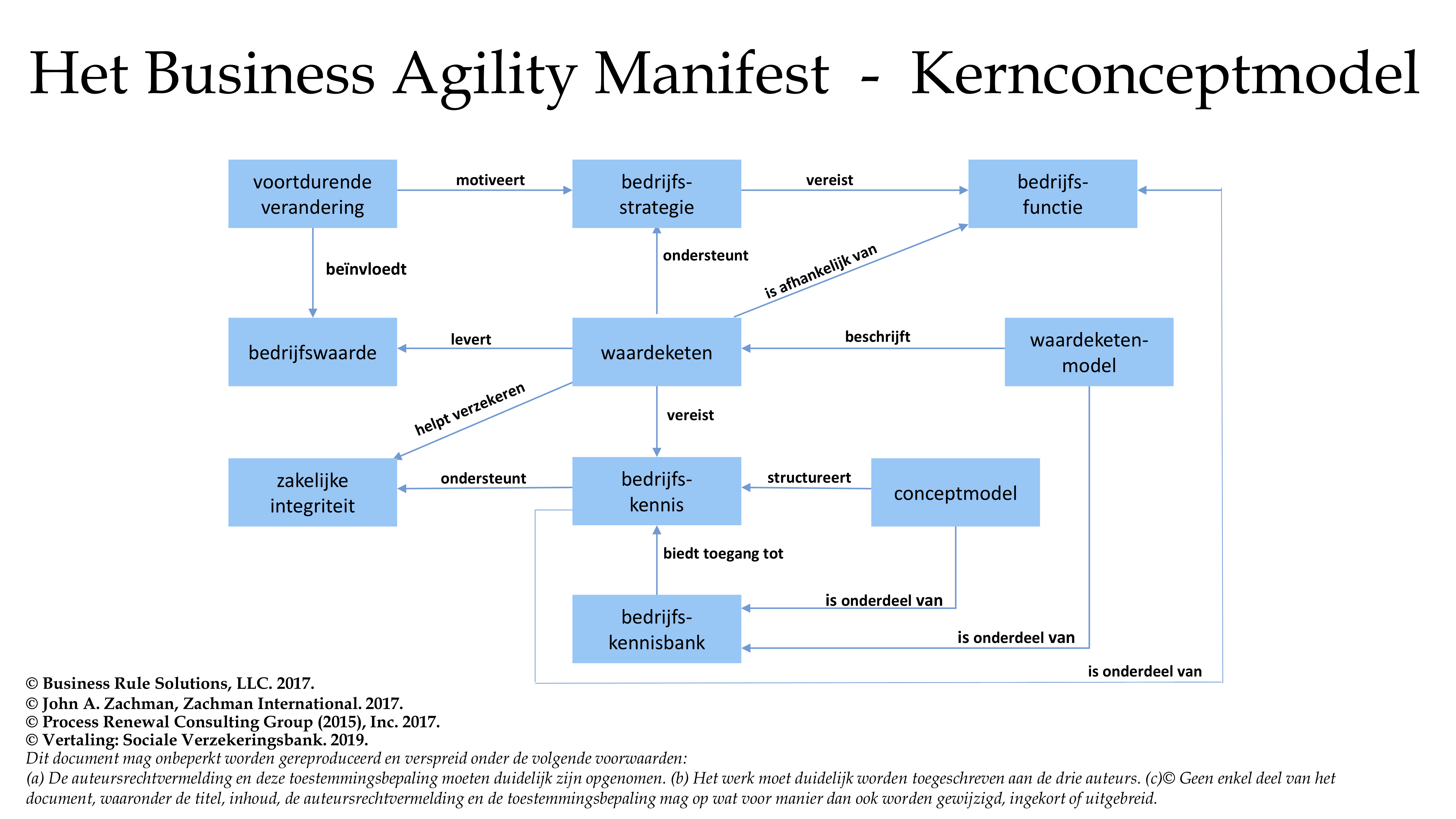Conceptmodel Business Agility Manifesto NL 2019 11 02 final Title Case